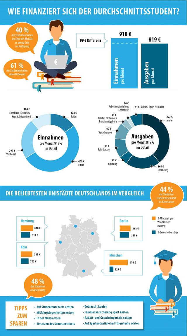 Smava Infografik Lebenshaltungskosten
